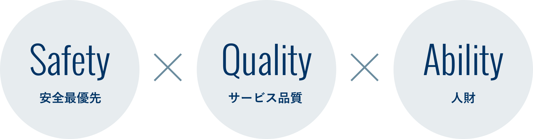 Safety 安全最優先 Quality サービス品質 Ability 人財
